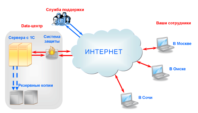 Reinvent systems provide the following cloud computing development services